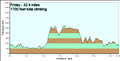Friday ride Elevation Profile